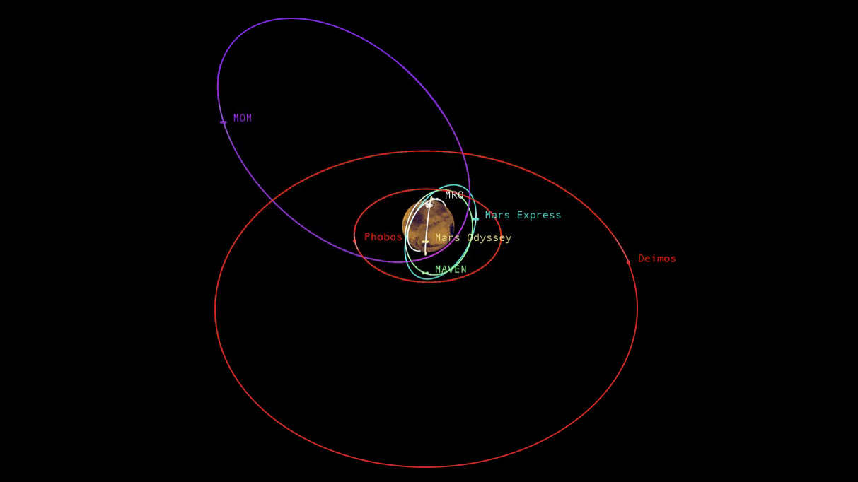 Mars Orbiter Missions and Natural Satellites. Image Credit NASA-JPL-Caltech